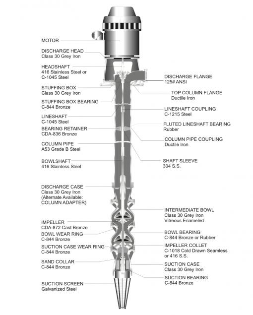 National Vertical Turbine Deep Well Pump