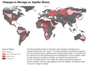 Changes in Water Storage vs. Aquifer Stress